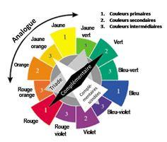 Description des couleurs primaires, secondaires, tertiaires, et complementaires; teinte, saturation, et intensite