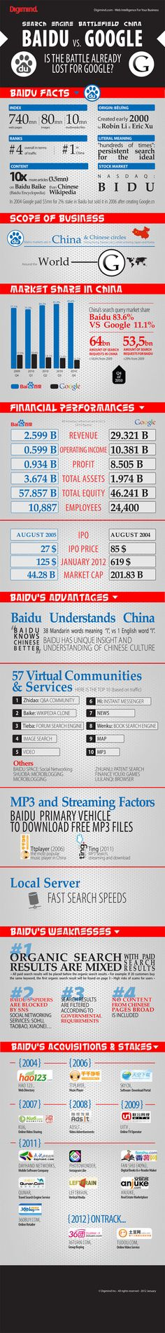 Baidu is streets ahead of Google in search, controlling 83.6 percent of all searches in China against Google's 11.1 percent. However, when you look at search in terms of revenue, the picture isn't so shabby. Google accounts for 18 percent of the estimated 866 million (5.5 billion yuan) industry-wide annual revenue. That means that the US firm is making more than 155 million dollar from search alone in China.