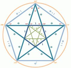 El asesinato de Pitágoras, historia y matemáticas (y II) Otros dos tópicos matemáticos, relacionados entre sí, que aparecen en la novela son la sección áurea y el pentagrama pitagórico, que debemos dejar para otra ocasión.