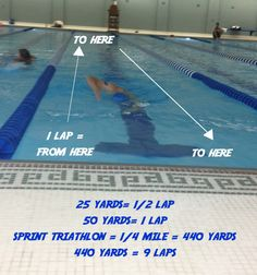 Three Sprint Triathlon Swim Workouts (A Girl, A Guy and A Tri) Triathlon Training Program, Race Training, Training Plan, Marathon Training, Training Programs, Swim Training, Triathlon Motivation, Swimming Drills, Ironman Triathlon