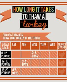 Know how long it will take your turkey to thaw; you might need to start super early. | 27 Little Things You Can Do To Make Thanksgiving So Much Easier