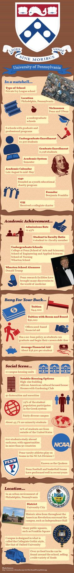 University of Pennsylvania Upenn Infographic