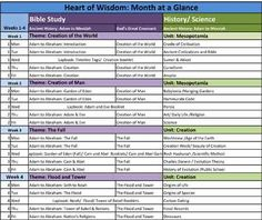 week by week lesson plans from Heart of Wisdom site