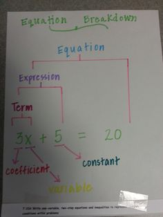 equation graphic organizer or could be a great anchor chart Middle School Classroom, Math Classroom, Math Teacher, Teaching Math, Math Math, Algebra Activities, Math Resources, Junior High Math, Math Expressions
