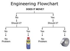 """Should say """"home improvement flowchart"""". WD 40 & Duct tape are just too great! Engineer Humor, Im An Engineer, Ingenieur Humor, Hate My Job, Wd 40, Duct Tape, Masking Tape, Flowchart, Problem Solving"""