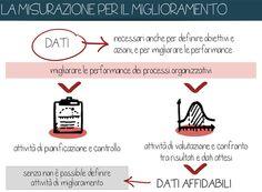 #dati per misurare il miglioramento delle performance di un organizzazione Open Data, Co Design, Culture, Dative Case