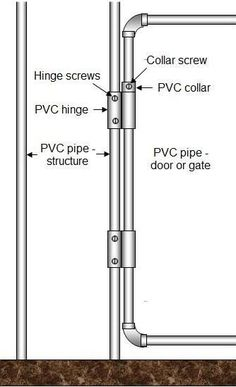 PVC pipe hinge - mounted