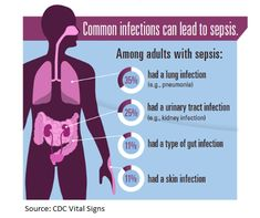Sepsis is a constant threat to patient safety, but many providers and caregivers do not recognize the signs of crisis early enough, the CDC says. Urinary Tract Infection Symptoms, Lung Infection, Kidney Infection, Nursing Assessment, Nursing Mnemonics, Infection Control Nursing, Population Health Management, Blood Poisoning, Nursing Tips