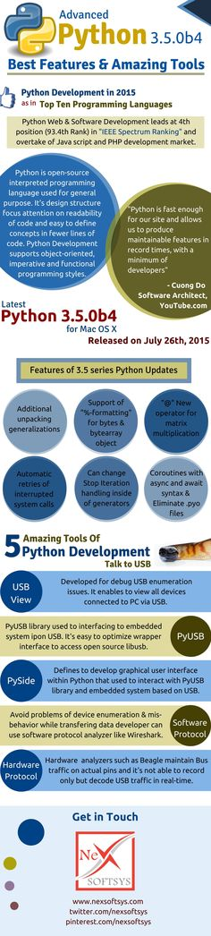 #Python #Development 2015 – Overtake Java Script & PHP Development Market  -  Python leads Java Script and PHP development market -  Latest Python 3.5.0b4 for MAC OS X -  Features of 3.5 series Python updates -  5 Amazing Python development tools