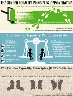 The Gender Equality Principles Initiative
