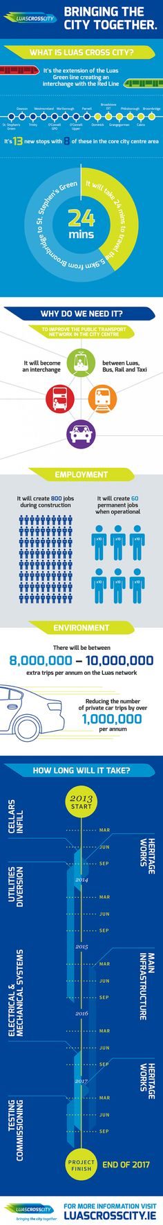 What is Luas Cross City? nice infographic from ebow.ie