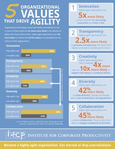 Infographic: 5 Organizational Values that Drive Agility - Career Development, Professional Development, Organizational Values, Systems Thinking, Behavior Interventions, Leadership Coaching, Culture Club, Talent Management, Strategic Planning