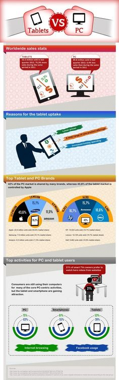 #Infographic : #Tabletas vs Ordenadores