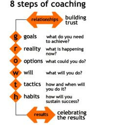 Boswell on Growth coaching model. not just for athletics either. a lot of people could learn from thisGrowth coaching model. not just for athletics either. a lot of people could learn from this Coaching Personal, Life Coaching Tools, Leadership Coaching, Leadership Development, Professional Development, Self Development, Coaching Quotes, Educational Leadership, Teamwork Quotes