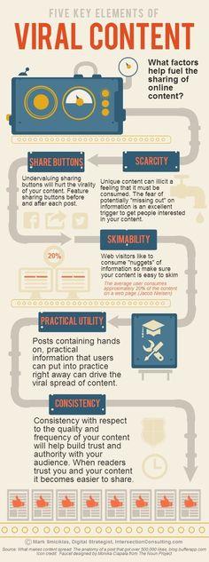 Five Key Elements of Viral #Content [infographic] | #SocialMedia Explorer post