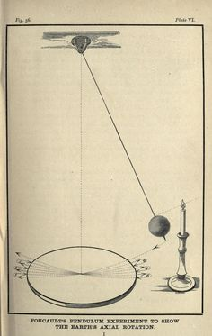 Illustration for Foucault's Pendulum. This is frequently used to show rotation of Earth around its own axis.