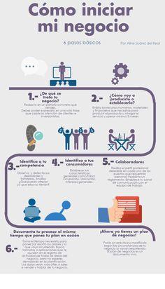 Cómo iniciar mi negocio Infografía