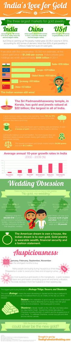 India's obsession with gold - an interesting and informative infographic.