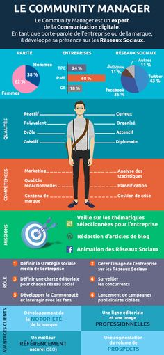Info Magazine: Le profil du Community Manager [infographie] Public media is just about the buzz-phrase Marketing Services, Content Marketing, Internet Marketing, Online Marketing, Social Media Marketing, Mobile Marketing, Facebook Marketing, Marketing Strategies, Marketing Plan