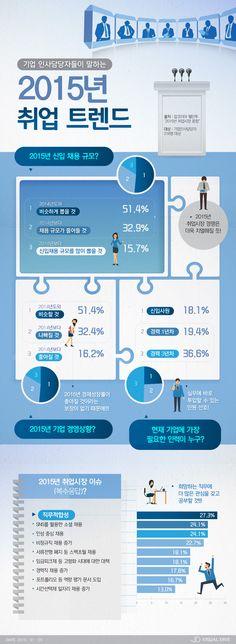 취업 성공하려면 '2015년 취업 트렌드'부터 살펴보길! [인포그래픽] #GetaJob / #Infographic ⓒ 비주얼다이브 무단 복사·전재·재배포 금지