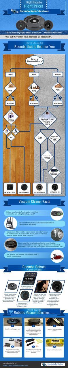 An Infographic on How to Choose the Right Roomba Robot - The infographic below is brought to you by Roomba Robot Reviews, a website dedicated to providing the latest information and updates on iRobot products. Check out the infographic at http://roombarobotreviews.com/