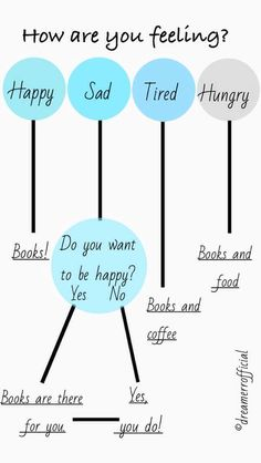 Books are always a good answer.