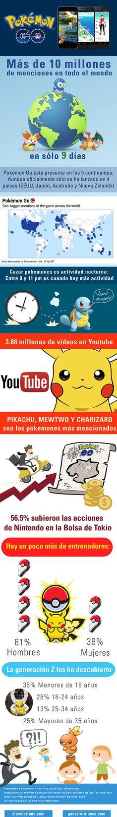 Infografía sobre el exito en 1 semana de #PokemonGo