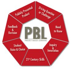 Watch this project-based learning toolkit for tips and tools for PBL planning.