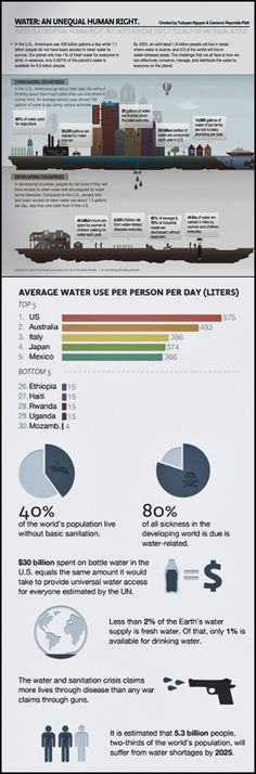 Water an unequal human right:    Water infograph from internet contributors water an unequal human right