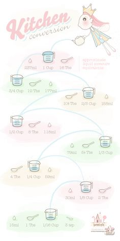Liquid-Measure-Equivalents-on-Sweetopia