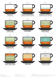 Coffee Drinks Illustrated: Side-by-side diagrams of a few common coffee drinks. With the vast number of ordering options and new words with accented characters to pronounce the coffee shop ordering experience can be intimidating. I've created a few small illustrations to help myself and others wrap their head around some of the small differences.""