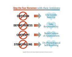 Our goal at The Gottman Institute is to provide antidotes for the Four Horsemen by teaching couples to effectively manage conflict, enhance positive affect and friendship, and create shared meaning in the relationship. Relationship Therapy, Ending A Relationship, Relationship Repair, Marriage And Family, Marriage Advice, Marriage Help, Gottman Method, Gottman Institute, Divorce