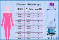 ¿Cuánta Agua Necesitamos Beber, De Acuerdo A Nuestro Peso? Puedes beber agua tanto como lo desees, porque nuestro cuerpo contiene un 70% de agua y siempre está en la necesidad de nuevas cantidades de la misma. Te aconsejamos beber 1.5 (50 oz) a 2 litros (67 oz) de agua al día. Por el momento ya debes estar consciente del hecho de que el agua es el principal compuesto que te ayudará a conseguir un cuerpo perfecto y estar en un buen estado de salud.