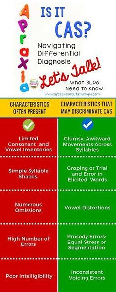 CAS: Characteristics That Help You Make a Differential Diagnosis. Some characteristics are more likely to discriminate CAS than others.  Learn what to look for! This post is Part 2 in a series on Childhood Apraxia of Speech for SLPs. Let's Talk! www.speechsprouts...