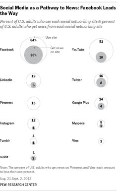 How do social media sites stack up on news? #some