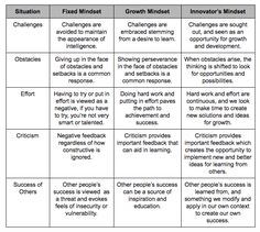 """Currently, I am reading """"The Growth Mindset Coach"""", and was struck by this passage and corresponding table: (Carol) Dweck identified five key areas in which the actions of people of opp…"""