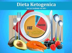 According to nutrition keto diet healthy and effective. If yo want to start so know about how keto diet work and benefits and food to eat. Cyclical Ketogenic Diet, Ketogenic Diet Meal Plan, Atkins Diet, Diet Meal Plans, Ketogenic Recipes, Diet Recipes, Dr Atkins, Psmf Diet, Paleo Diet