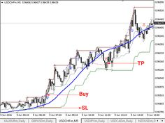 Best time day forex trading xsp