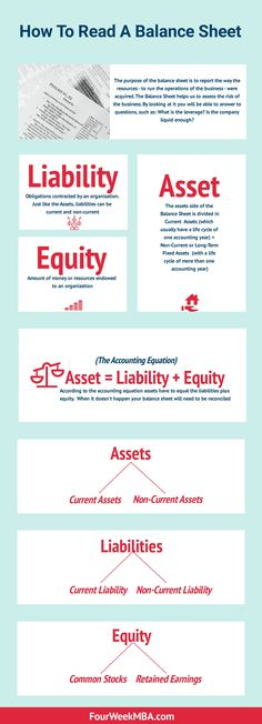 How To Read A Balance Sheet For Complete Beginners Accounting Notes, Learn Accounting, Accounting Basics, Bookkeeping And Accounting, Bookkeeping Business, Small Business Accounting, Accounting And Finance, Accounting Principles, Business Notes