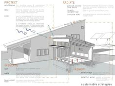 #Solar & #PassiveSolar. Sustainable Design Innovation, Eco Architecture, Green Building.