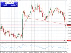 Trading tip - sell EUR/USD   Sell at: 1.0740    Target at: 1.0530    Stop at: 1.0820   SmartTrade.co.com