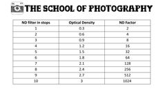 Optical density and ND factor