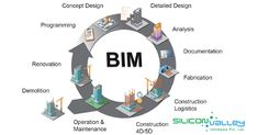 #Siliconinfo provide our comprehensive #BIMOutsourcingServices so that you never have to compromise on quality. You can outsource your #BIM project all over the world from us and save your time and money. #London #UK #BIMOutsourcing #BuildingInformationModeling #BIMServices #BIMProjects #RevitBIMServices #RevitBIMEngineeringServices #BIMEngineeringServices #SiliconValleyInfomediaPvtLtd #CadOutsourcingCompany #CAD #CADD #CADServices Cad Services, Building Information Modeling, Construction, Real Estate Agency, Engineering, London, Money, Words, Design