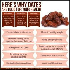 Good nutrition is all about making sure you are eating a balanced diet. Nutrition is vital for living a healthy life. A healthy mindset can add years to your life and life to your years! Health Benefits Of Dates, Coconut Health Benefits, Benefits Of Iron, Dates Fruit Benefits, Nutmeg Benefits, Healthy Fruits, Healthy Life, Healthy Living, Minerals
