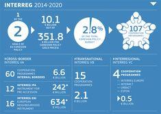 INTERREG 2014-2020 at a glance