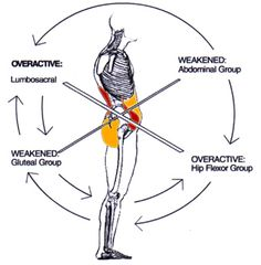 Why is Posture Important