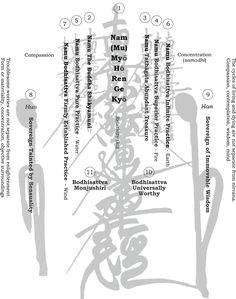 Gohonzon diagram