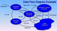 Data flow diagram templates to map data flows data flow diagram data model wikipedia the free encyclopedia ccuart Gallery