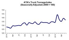 Trucking Tonnage Points To A Slowing Economy In June 2016