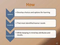 Planning Process-Differentiated Instruction with Technology